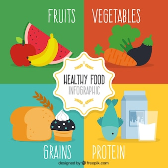Infográfico sobre alimentação saudável