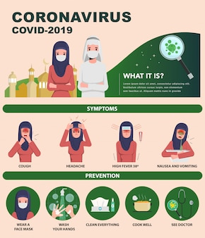 Infográfico sobre coronavírus sintomas e prevenção covid-19. árabe e muçulmana usando máscara.