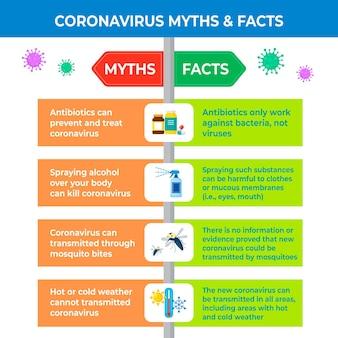 Infográfico sobre mitos e fatos sobre o coronavírus
