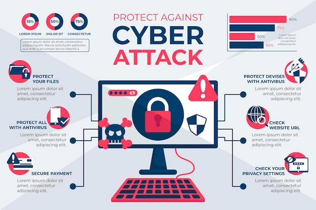 Infográfico sobre proteção contra ataques cibernéticos