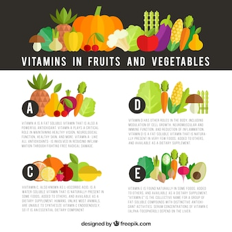 Infográfico sobre vitaminas em frutas e legumes