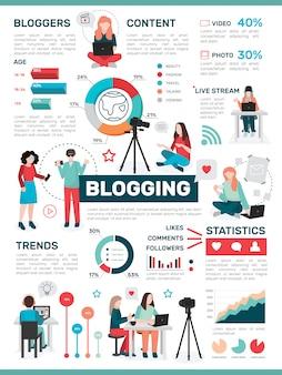 Infográficos de atividade de mídia de blogs