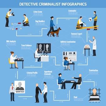 Infográficos de estilo plano de especialistas de polícia