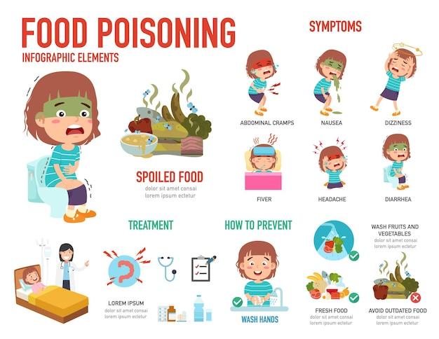 Infográficos de intoxicação alimentar