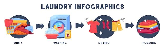 Infográficos de lavanderia