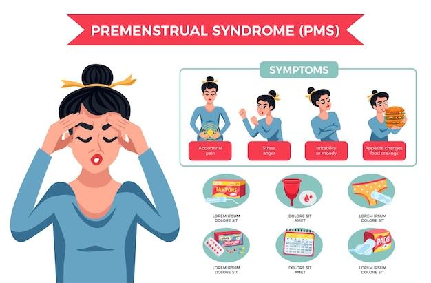 Infográficos de mulheres com tpm com diferentes sintomas de estresse, dor abdominal temperamental, alterações do apetite