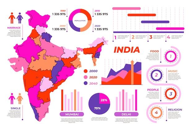 Infográficos desenhados à mão no mapa da índia