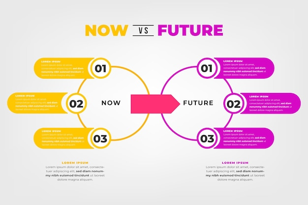 Infográficos do agora vs futuros em design plano