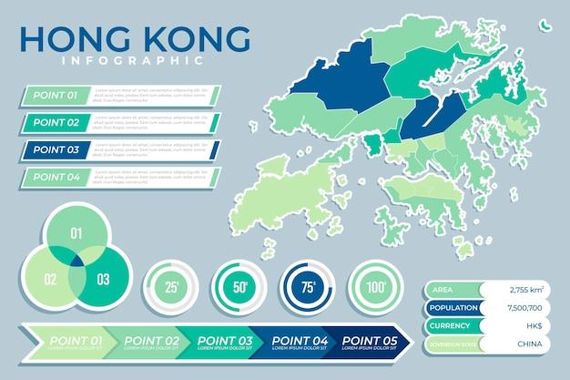 Infográficos do mapa de hong kong com estatísticas planas