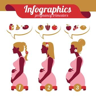 Infográficos dos trimestres da gravidez. silhuetas de mulher grávida e gêneros alimentícios