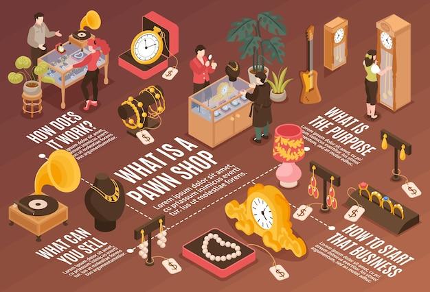 Infográficos horizontais da loja de penhores com informações sobre como funciona e o que você pode vender