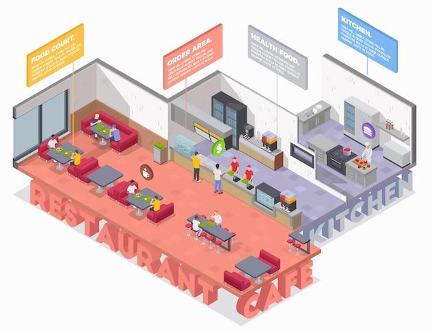 Infográficos isométricos da praça de alimentação com vista da cozinha do restaurante e locais de café com blocos de legenda de texto