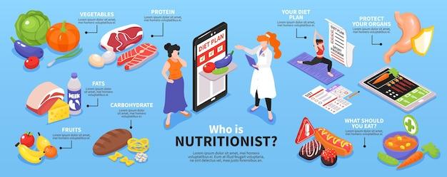 Infográficos isométricos de nutricionista
