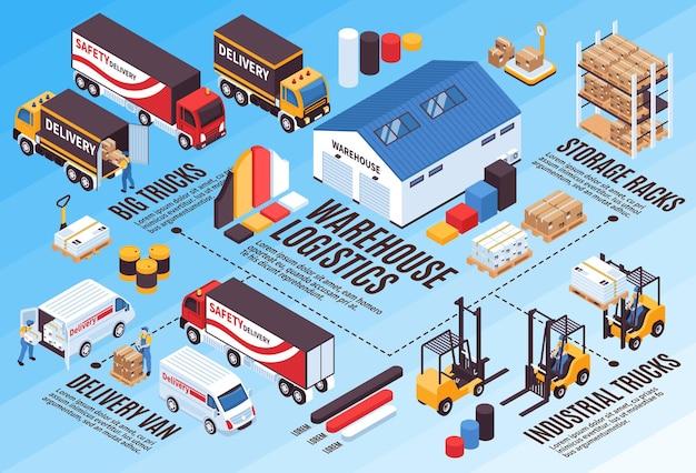 Infográficos isométricos de serviços de logística de armazém com diagramas de gráfico de barras de caminhões de entrega de caminhões de entrega de equipamentos de armazenamento industrial