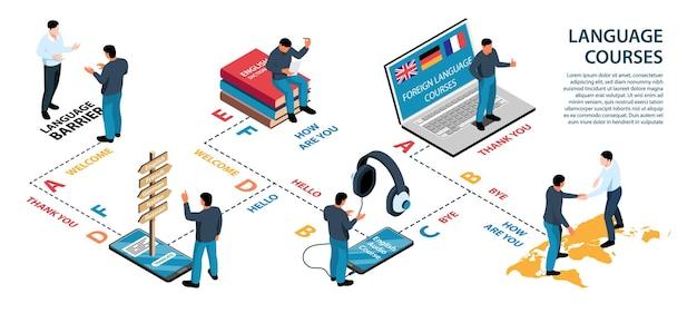 Infográficos isométricos do centro de treinamento de idiomas com texto e ilustração