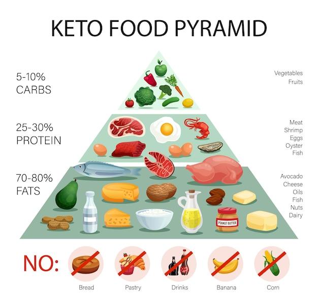 Infográficos realistas da pirâmide da dieta cetônica com porcentagem de gorduras, proteínas, carboidratos e ilustração de alimentos proibidos