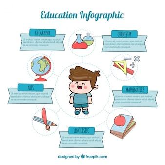Infográficos sobre a educação e as crianças