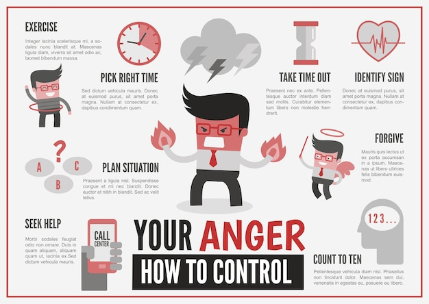 Infográficos sobre o controle da raiva