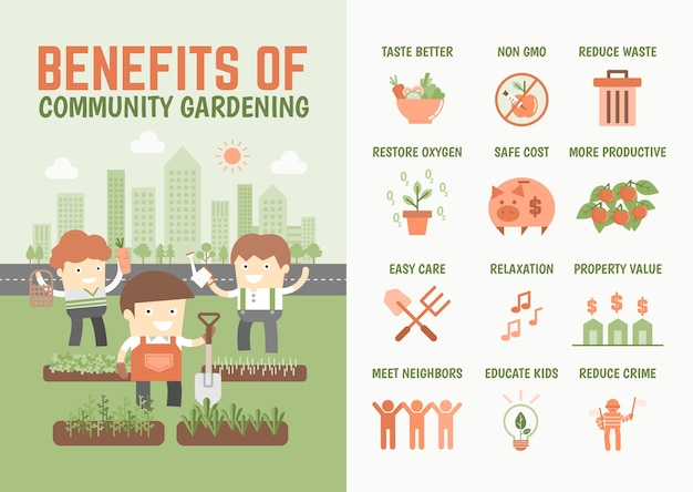 Infográficos sobre os benefícios da jardinagem comunitária