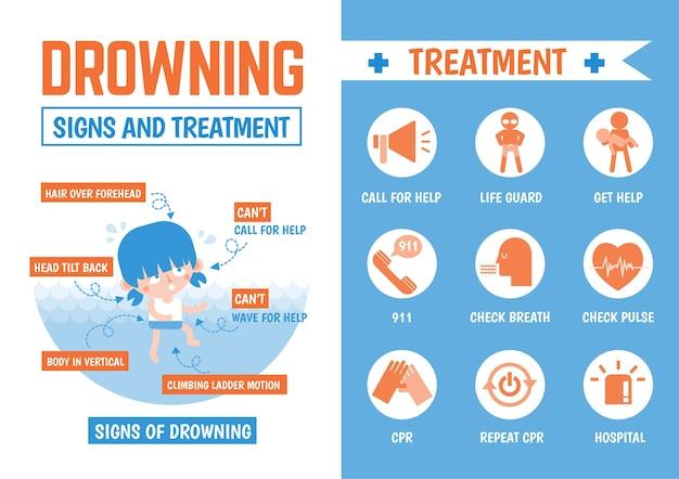 Infográficos sobre sinais de afogamento e tratamento