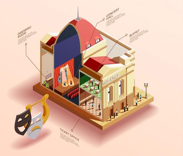 Infographics isométrico do edifício do teatro