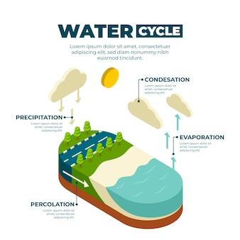 Informações isométricas do ciclo da água
