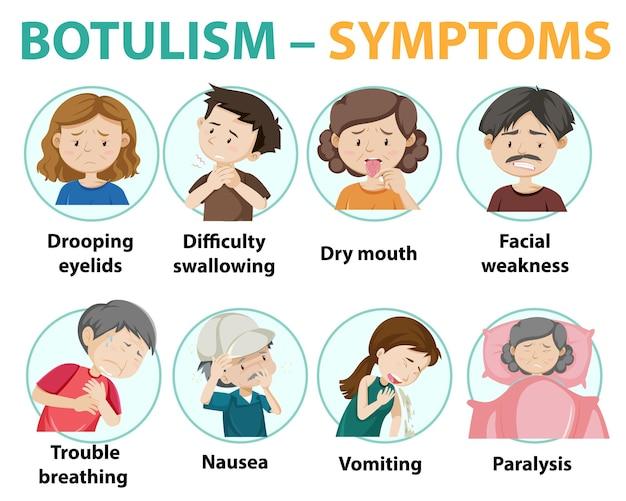 Informações sobre sintomas de botulismo