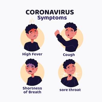 Informações sobre sintomas de coronavírus