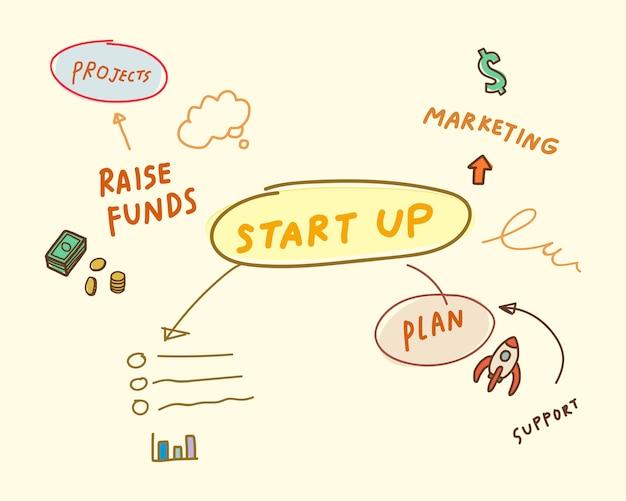 Inicialização da ilustração do mapa mental de negócios