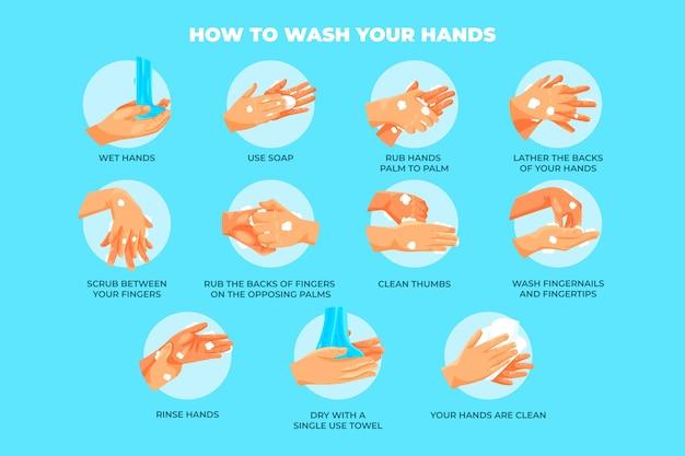 Instruções sobre como lavar as mãos
