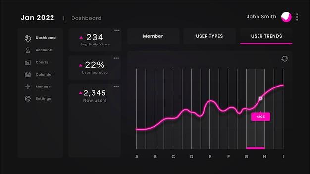 Interface rosa do painel do usuário