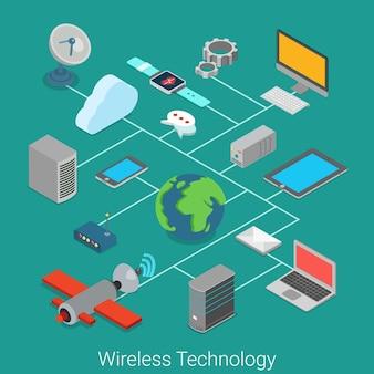 Internet das coisas de tecnologia sem fio
