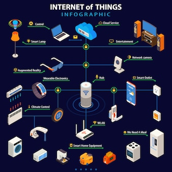 Internet das coisas isométrica infográfico poster