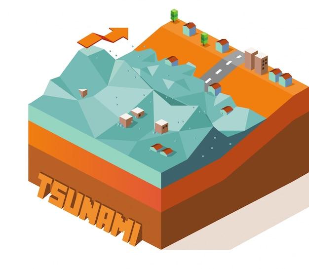 Inundação do tsunami
