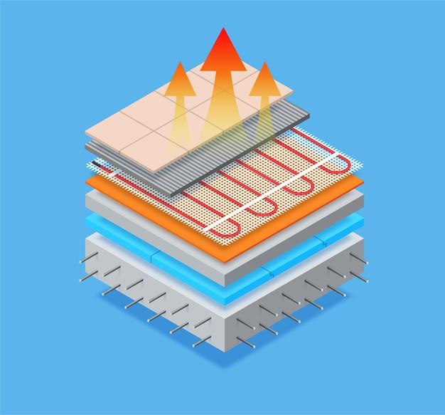 Isométrico em camadas do sistema de aquecimento de piso sob telhas de cerâmica
