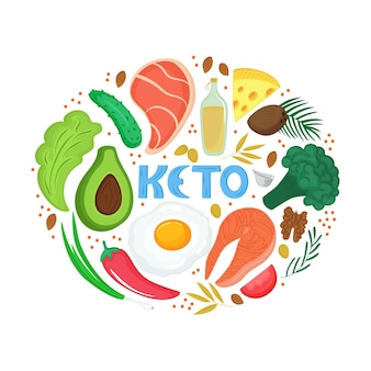 Keto - inscrição desenhada à mão. bandeira da dieta cetogênica. dieta baixa em carboidratos. paleo nutrição, proteína e gordura da refeição. comida orgânica.