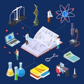 Laboratório de ciências isométrico.