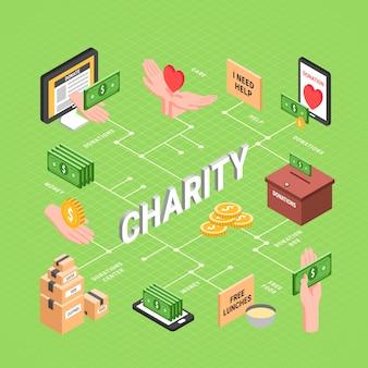 Layout de fluxograma de caridade com almoços grátis caixa de doações de cuidados de saúde ilustração de elementos isométricos de notas de dólar
