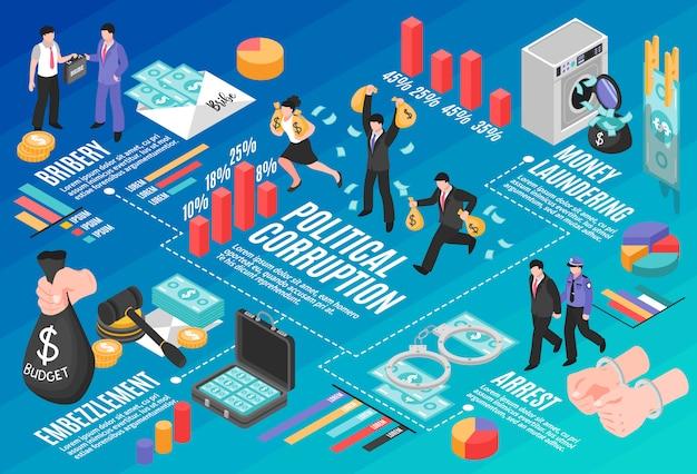 Layout de infográficos de corrupção política com elementos isométricos de peculato de lavagem de dinheiro