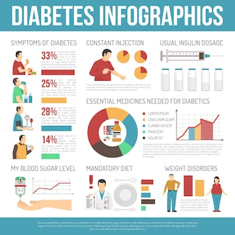 Layout de infográficos de diabetes