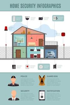 Layout de infográficos de segurança em casa com proteção de casa e sistemas de notificação e guarda