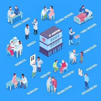 Layout de infográficos dos departamentos hospitalares