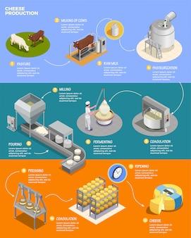 Layout de infográficos isométrica de produção de queijo com onze fases de preparação de queijo a partir de leite cru