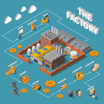 Layout de infográficos isométricos de fábrica processo ilustrado de projeto de projeção, montagem, contabilidade, distribuição, embalagem, armazenamento, produção, ilustração