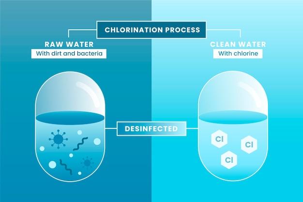 Limpando a água bruta com cloro
