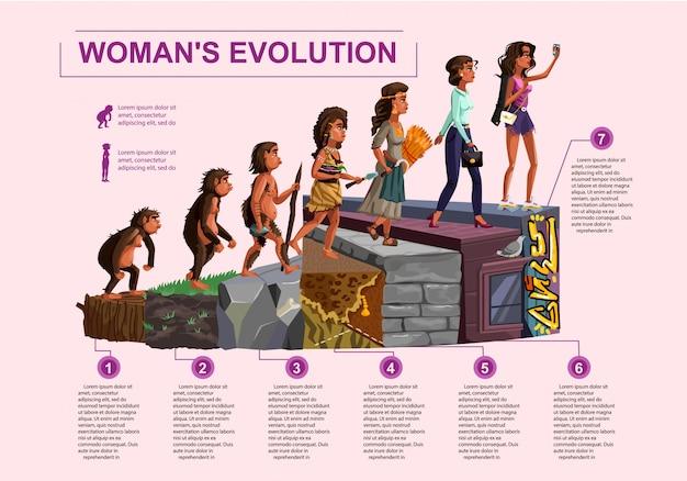 Linha de tempo de evolução da mulher