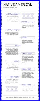 Linha do tempo da história moderna dos nativos americanos