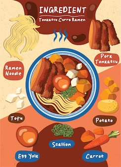 Lista de ingredientes para tigela de ramen