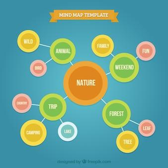 Lovely mindmap template com círculos