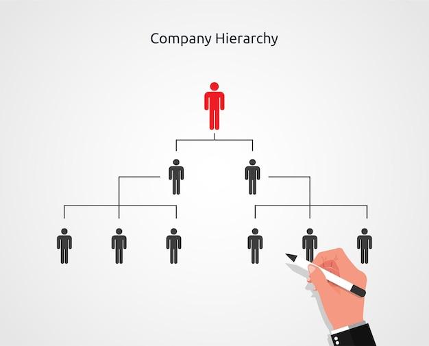Mão de empresário, desenho da hierarquia da empresa ou organização